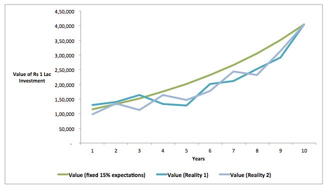 market returns volatile