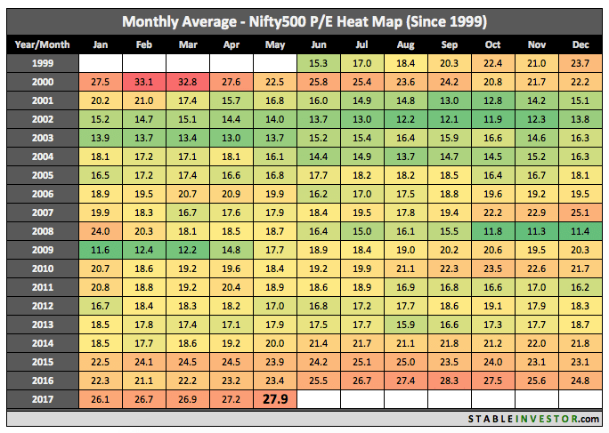 Historical Nifty 500 PE 2017 May