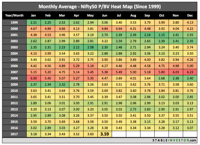 Historical Nifty Book Value 2017 June