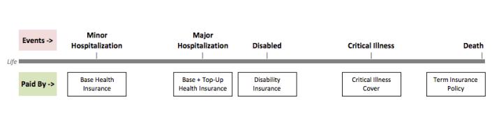 Insurance Portfolio for Individuals