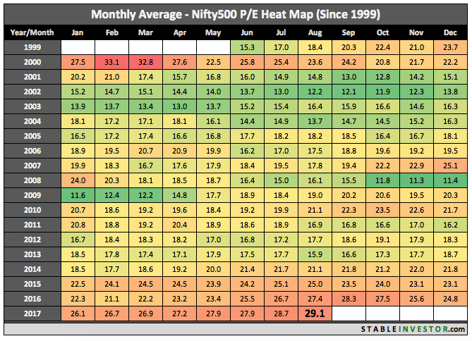 Historical Nifty 500 PE 2017 August