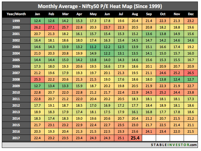 Historical Nifty PE 2017 August