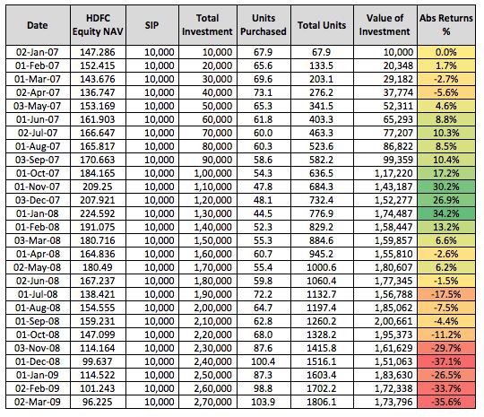 Value SIP Market Fall