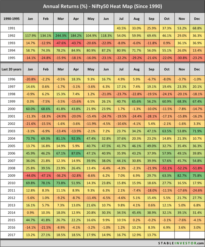 Nifty Annual Yearly Returns