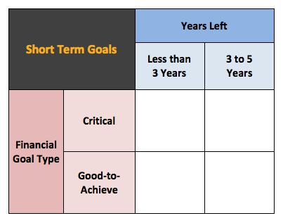 Short term goal planning
