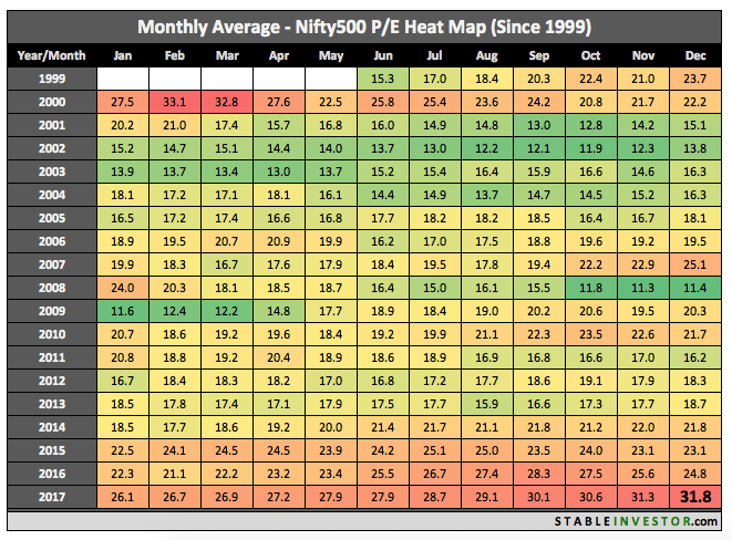 Historical Nifty 500 PE 2017 December