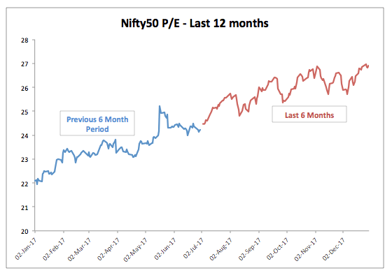 Nifty 12 Month PE Trend December 2017