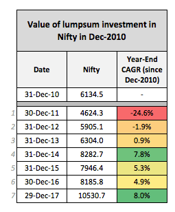 Nifty Investment returns 2010