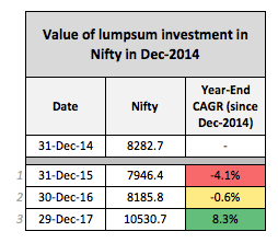 Nifty Investment returns 2014