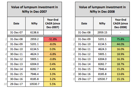 Nifty Investment year 2007 2008 returns