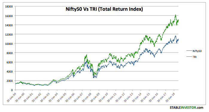 Nifty Total Return Index 2018