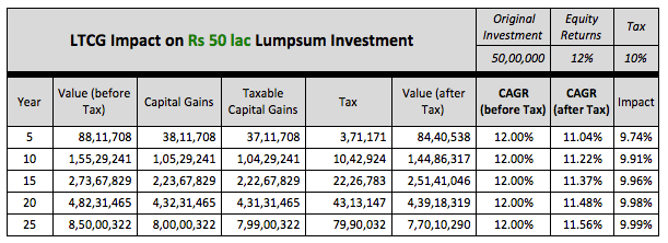 LTCG impact equity tax 2