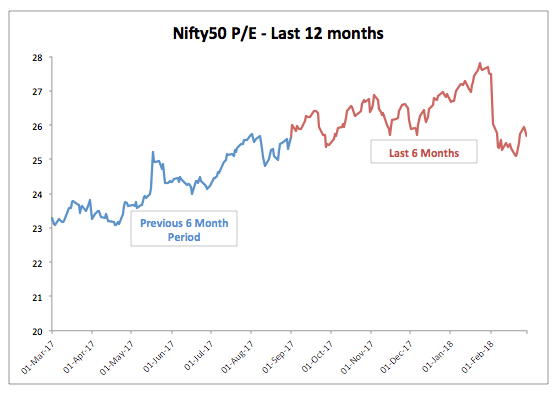 Nifty 12 Month PE Trend February 2018