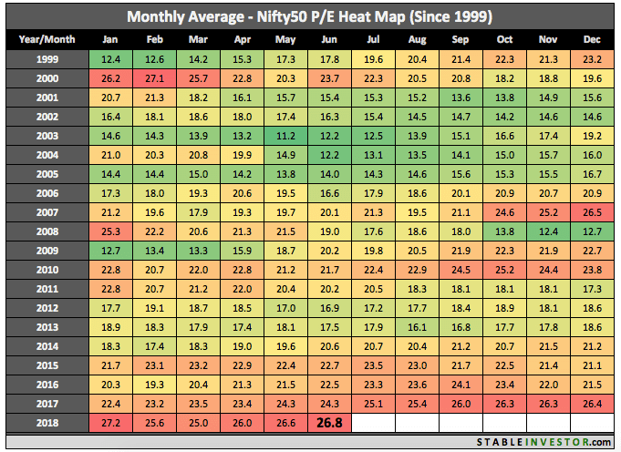 Historical Nifty PE 2018 June