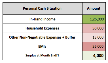 Monthly Cashflows Personal Income