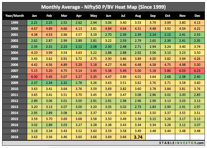 Historical Nifty Book Value 2018 August