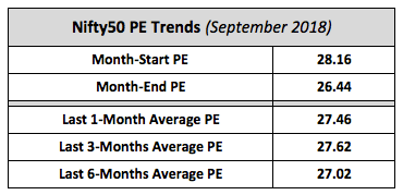 Nifty Average PE Trends September 2018