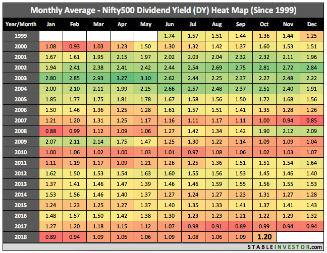Historical Nifty 500 Dividend Yield 2018 October