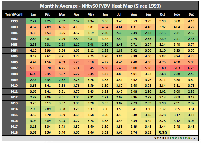 Historical Nifty Book Value 2018 October