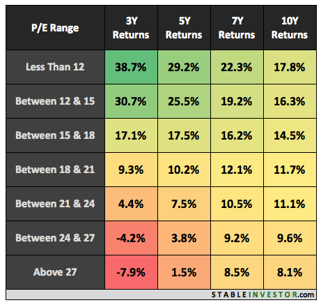 Nifty P E Ratio Returns Detailed Analysis Of 20 Years 1999 2019 Updated Stable Investor
