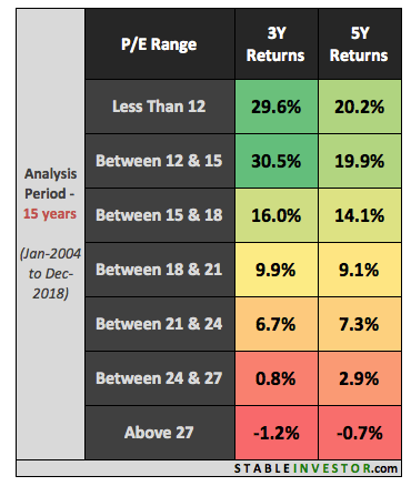 Nifty PE Return Analysis 3 & 5 Year (15 Year)