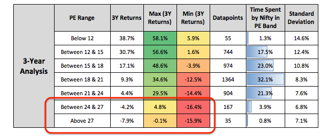 Short Term Investing PE Returns Low