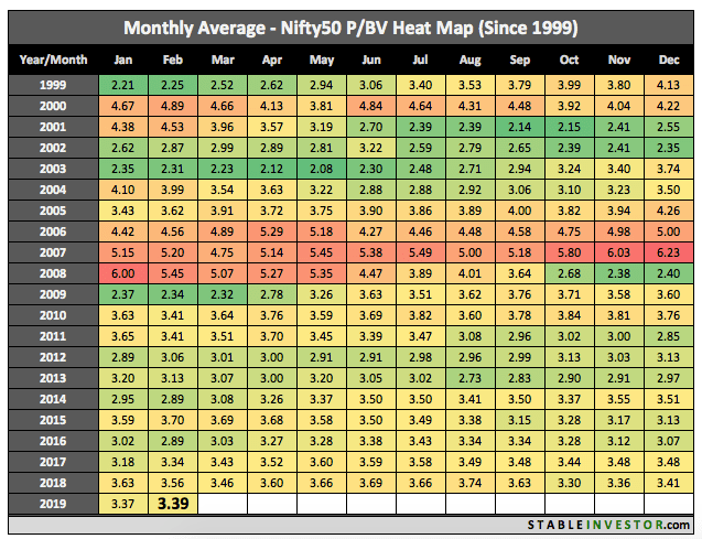 Historical Nifty Book Value 2019 February
