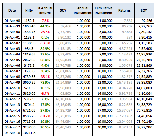 Nifty invest 1 lac April