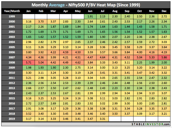 Historical Nifty 500 Book Value 2019 July