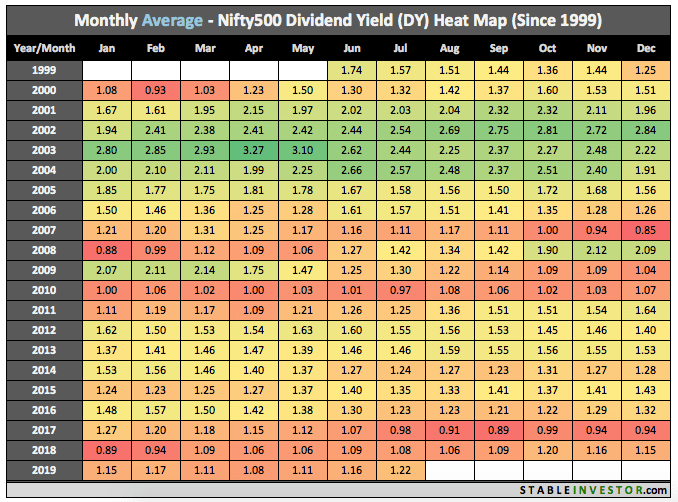 Historical Nifty 500 Dividend Yield 2019 July