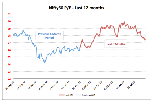 Nifty 12 Month PE Trend 2019 July