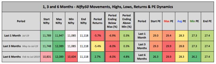 Nifty Price PE 1 3 6 Month Trends Jul 2019