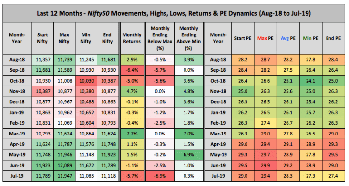 Nifty Price PE Trends 12 Months Aug 18 Jul 2019