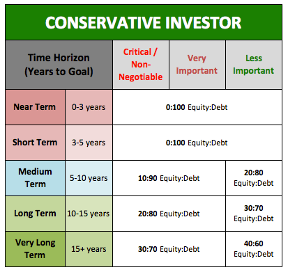 Conservative Investor Asset Allocation