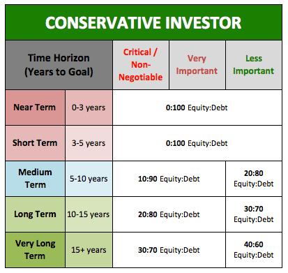 Conservative Investor Asset Allocation