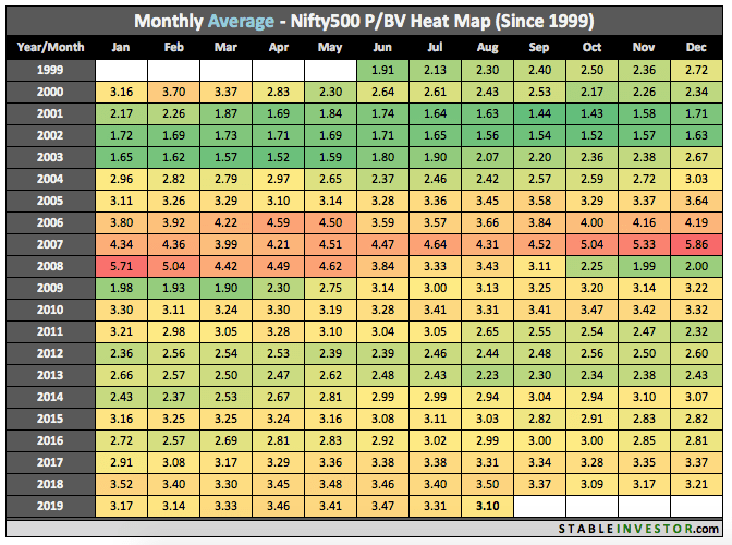 Historical Nifty 500 Book Value 2019 August