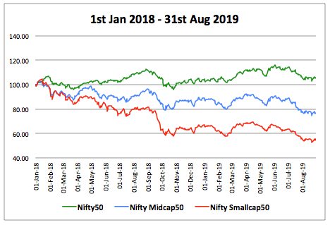 Nifty Returns 2018 2019