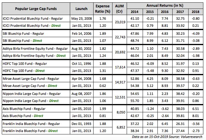 Regular Direct NAV Annual Returns