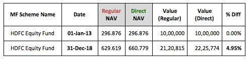 Regular Direct NAV Difference Lumpsum