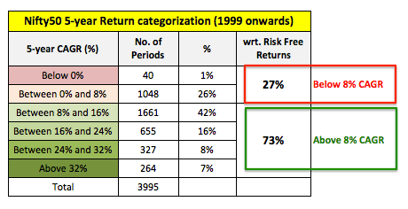5year Nifty vs Risk Returns