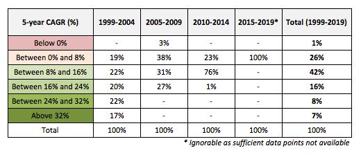 Nifty 5 year return groupings