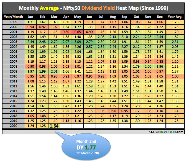 Nifty Dividend Yield March 2020