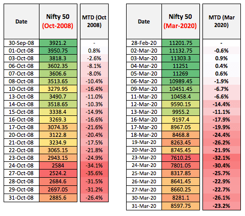 Nifty March 2020 Vs October 2008