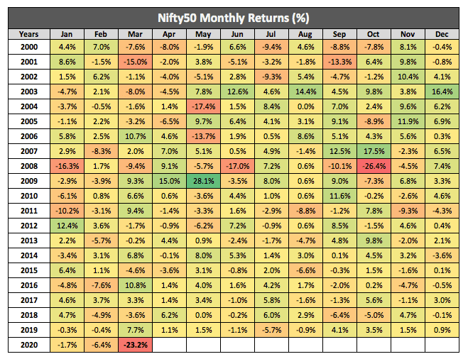 Nifty Monthly Returns 2020 March