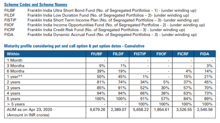 Franklin wind down 6 funds maturity profile