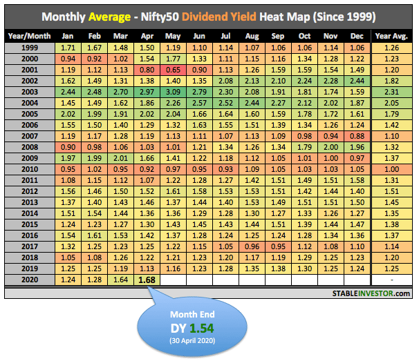 Nifty Dividend Yield April 2020