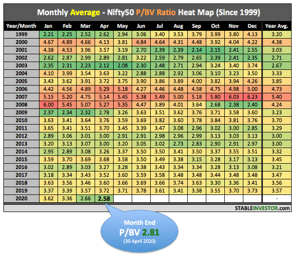 Nifty PBV Ratio April 2020