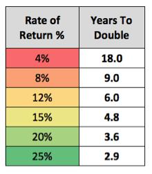 Double money Rule of 72