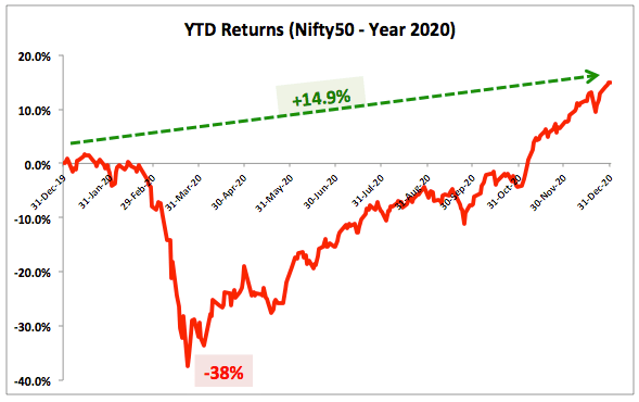 Nifty annual 2020 returns