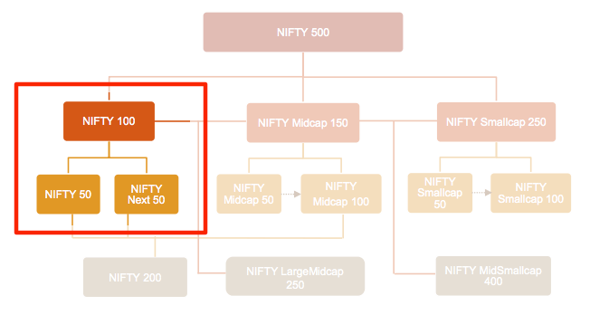 Nifty and Next 50